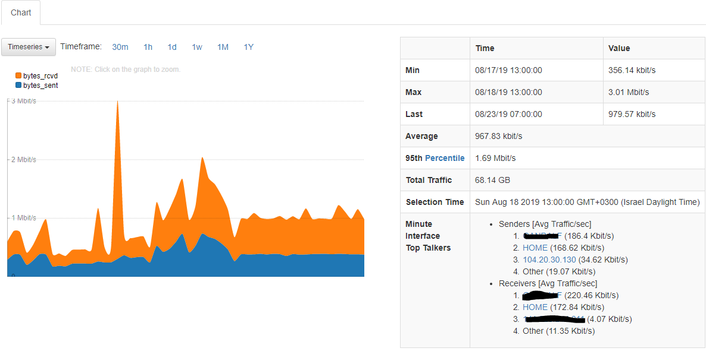 ntopng charts - techblog.co.il